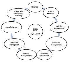 Mis Enterprise Resource Planning Tutorialspoint