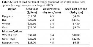 Uga Forage Extension Team Winter Annual Seed Costs What