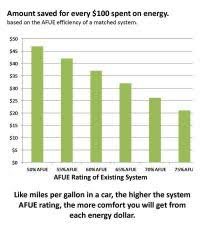 Furnace Comparison Chart Gas Furnace Comparison Chart Oil Furnace