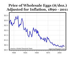 Egg Price Chart Chart Of The Day Real Egg Prices 1890 2011 American
