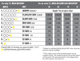 Mega Ball Payout Chart 36 Explanatory Lottery Payout Chart