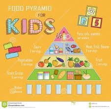 24 True Balanced Diet Pie Chart For Children