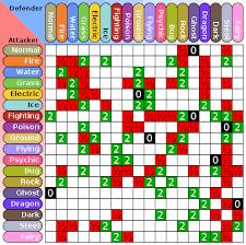 File Pokemon Type Chart Svg Wikimedia Commons