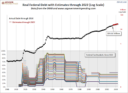 Debt Taxes And Politics An Updated Perspective On Federal
