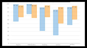 Asp Net Bar Chart With Multiple Series Flexchart Net Chart Control Visual Studio Components