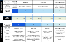 Epa Chemical Resistance Chart Approaches To Reducing Animal Use For Acute Toxicity Testing