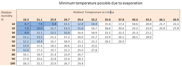 Evaporative Cooler Air Temperature Relative Humidity Chart Build An Evaporative Refrigerator No Moving Parts No