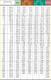 410a Pt Chart Low Side 53 Efficient R22 Temperature Chart
