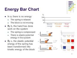 Energy Bar Charts Physics Energy Bar Charts Physics Www Bedowntowndaytona Com