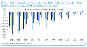 Euro Value Chart The Reason Why The Euro Was Created In One Chart Zero Hedge