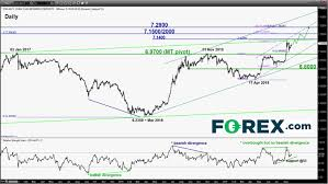 Usdcnh May Spook Risk Assets Again