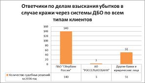 Анализ судебной практики за год по спорам в результате  Рисунок 2 Ответчики по делам взыскания убытков