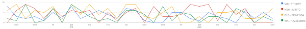 Javascript Chart Range Filter For Google Charts Linechart