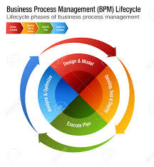 Business Process Management Life Cycle Chart Design