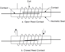 reed relays information engineering360 an open and closed reed switch diagram