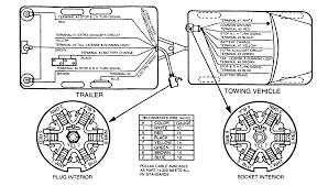 wiring diagrams trailer light diagram 7 unusual rv pin floralfrocks 7 way trailer plug wiring diagram ford at 7 Pin Wiring Diagram Rv