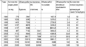 Геоинформационный портал ГИС Ассоциации Богданов А С Роль  Рисунок 1 Таблица объемов работ выполняемых по разрешениям геолого геодезической службы Комитета за период с 1994 по 2004 год