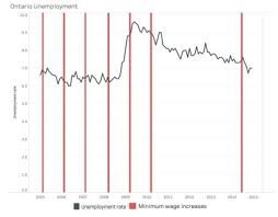 Minimum Wage Chart Ontario Ontario Minimum Wage Increase History Suggests Minimum Wage