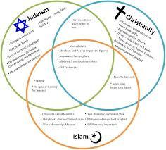 Venn Diagram Of Eastern Church And Western Church Islam And Judaism Venn Diagram