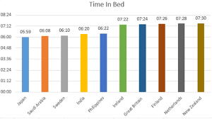 This Data Shows A Shocking Worldwide Lack Of Sleep The