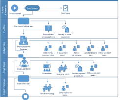 New Employee Onboarding Process Flow Chart Onboarding Employees Using Sharepoint Workflow Dmc Inc