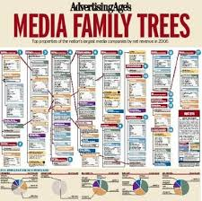 Who Owns The Media Chart Media Who Owns It Socialization Genealogy Sites Family
