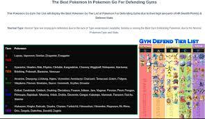 Ranked Boost Tier List My Pokemon Go Blog