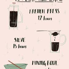 Starbucks Coffee Grind Chart The Cold Brew Coffee Ratio You Need To Know