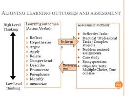 "assessment learning key issues what teachers should know about  ""a good teaching system aligns teaching method and assessment to the learning activities stated in the objectives so that all aspects of this system are in"