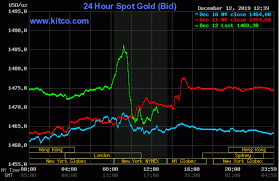 24 Hour Gold Chart Gold Prices Pop To 5 Week High Then Drop On Trump Tweet