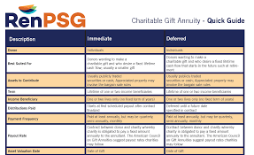 charitable gift annuity quick guide