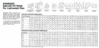 Pipe Fitting Dimensions Chart 45 Interpretive Standard Pipe Fitting Dimension Chart