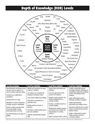 Critical thinking a level   Buy Original Essays online