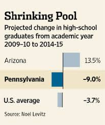 Selling Students on Penn State - WSJ