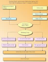 Civil Case Flow Chart Flowchart Of Execution Cases Case Processing Flow Chart