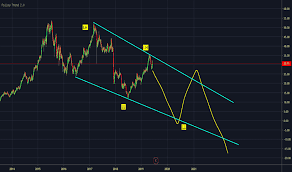 Dlg Aktienkurs Und Chart Xetr Dlg Tradingview