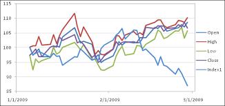 Stock Charts In Excel 2007 Peltier Tech Blog