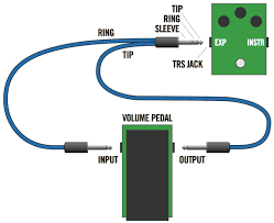 this ilration shows the simplicity of the common volume pedal with y connector with the stereo end plugged into the effect and the tip and ring