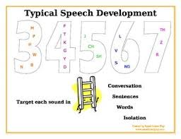Speech Sound Chart Speech Sound Development Chart Speech