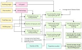 methods to calculate energy consumption