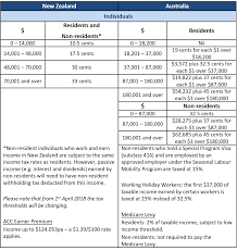 parison of new zealand and australian tax rates ine tax