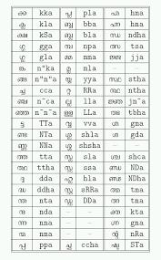 Hindi Alphabets Chart With Malayalam Malayalam Alphabet