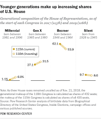 Us House Chamber Seating Chart Millennials Gen X Increase Their Ranks In The House Pew