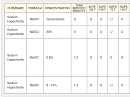 Sodium Hydroxide Compatibility Chart How To Use The Chemical Resistance Chart