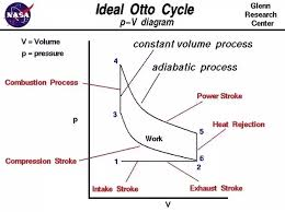 p v cycle engine diagram wiring diagram operations p v cycle engine diagram wiring diagram mega diesel engine cycle p v diagram p v cycle engine diagram