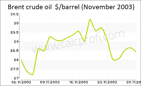 Oil Price Chart History 5 Years Brent Crude Oil Price History In November 2003 Calculator