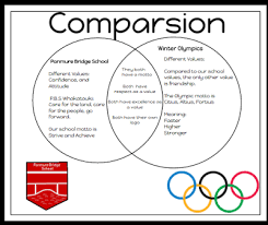 Martin Luther Vs John Calvin Venn Diagram Sanujan Inquiry P B S Winter Olympics Venn Diagram