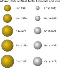 ionic size sizes of ions