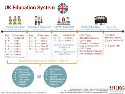 Uk Education System In State And Public Schools Ukguardianship