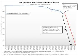 Imf Forecasts 83 Decline Of Venezuelas Bolivar By Years